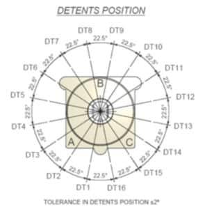 Detents Position